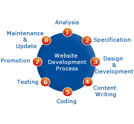 Web development & design services