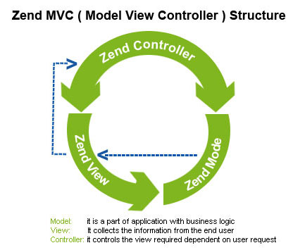 Zend Framework & Development